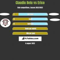 Claudiu Belu vs Erico h2h player stats