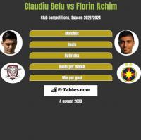 Claudiu Belu vs Florin Achim h2h player stats