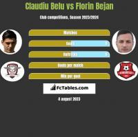 Claudiu Belu vs Florin Bejan h2h player stats