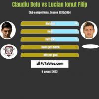Claudiu Belu vs Lucian Ionut Filip h2h player stats