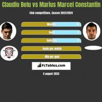 Claudiu Belu vs Marius Marcel Constantin h2h player stats