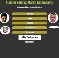 Claudiu Belu vs Marko Momcilovic h2h player stats