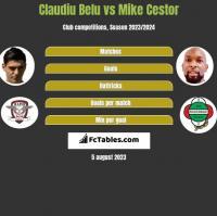 Claudiu Belu vs Mike Cestor h2h player stats