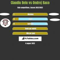 Claudiu Belu vs Ondrej Baco h2h player stats