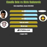 Claudiu Belu vs Risto Radunovic h2h player stats