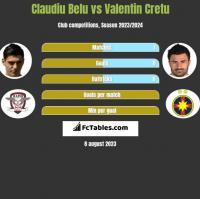 Claudiu Belu vs Valentin Cretu h2h player stats