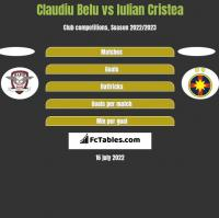 Claudiu Belu vs Iulian Cristea h2h player stats