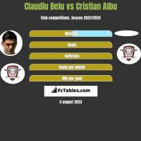 Claudiu Belu vs Cristian Albu h2h player stats
