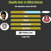 Claudiu Belu vs Mihai Butean h2h player stats