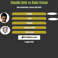 Claudiu Belu vs Radu Crisan h2h player stats