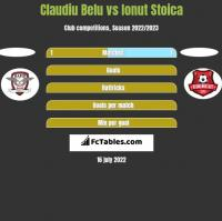 Claudiu Belu vs Ionut Stoica h2h player stats