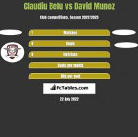 Claudiu Belu vs David Munoz h2h player stats