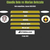Claudiu Belu vs Marian Botezatu h2h player stats