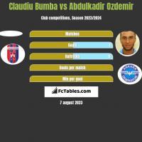 Claudiu Bumba vs Abdulkadir Ozdemir h2h player stats