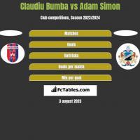 Claudiu Bumba vs Adam Simon h2h player stats