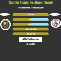 Claudiu Bumba vs Ahmet Dereli h2h player stats