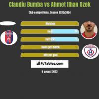 Claudiu Bumba vs Ahmet Ilhan Ozek h2h player stats