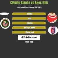 Claudiu Bumba vs Akos Elek h2h player stats