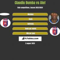 Claudiu Bumba vs Alef h2h player stats