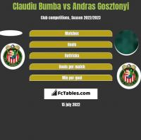 Claudiu Bumba vs Andras Gosztonyi h2h player stats