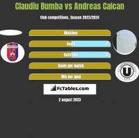 Claudiu Bumba vs Andreas Calcan h2h player stats