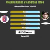 Claudiu Bumba vs Andreas Tatos h2h player stats