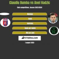 Claudiu Bumba vs Anel Hadzić h2h player stats