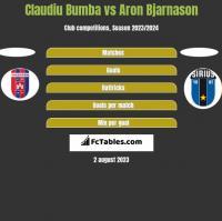 Claudiu Bumba vs Aron Bjarnason h2h player stats
