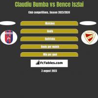 Claudiu Bumba vs Bence Iszlai h2h player stats