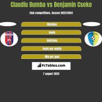 Claudiu Bumba vs Benjamin Cseke h2h player stats