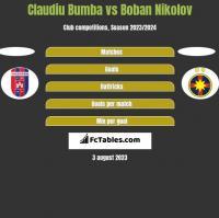 Claudiu Bumba vs Boban Nikolov h2h player stats