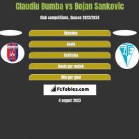 Claudiu Bumba vs Bojan Sankovic h2h player stats