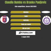 Claudiu Bumba vs Branko Pauljevic h2h player stats