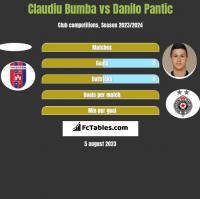 Claudiu Bumba vs Danilo Pantic h2h player stats