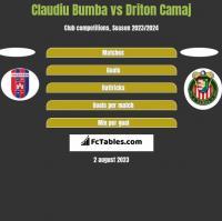 Claudiu Bumba vs Driton Camaj h2h player stats