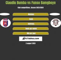 Claudiu Bumba vs Funso Bamgboye h2h player stats