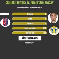 Claudiu Bumba vs Gheorghe Grozav h2h player stats