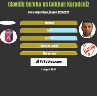 Claudiu Bumba vs Gokhan Karadeniz h2h player stats
