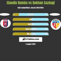 Claudiu Bumba vs Gokhan Sazdagi h2h player stats