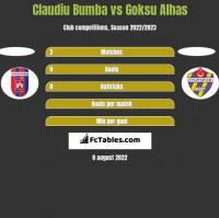 Claudiu Bumba vs Goksu Alhas h2h player stats