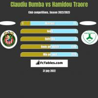 Claudiu Bumba vs Hamidou Traore h2h player stats
