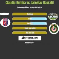 Claudiu Bumba vs Jaroslav Navratil h2h player stats