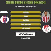 Claudiu Bumba vs Kadir Bekmezci h2h player stats