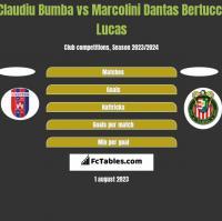 Claudiu Bumba vs Marcolini Dantas Bertucci Lucas h2h player stats