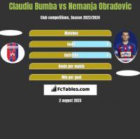 Claudiu Bumba vs Nemanja Obradovic h2h player stats