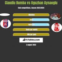 Claudiu Bumba vs Oguzhan Aynaoglu h2h player stats