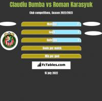 Claudiu Bumba vs Roman Karasyuk h2h player stats