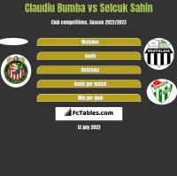 Claudiu Bumba vs Selcuk Sahin h2h player stats