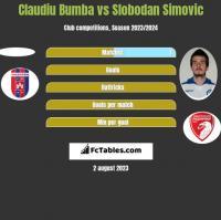 Claudiu Bumba vs Slobodan Simovic h2h player stats