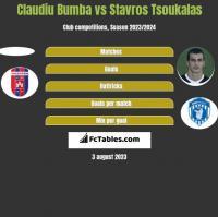 Claudiu Bumba vs Stavros Tsoukalas h2h player stats